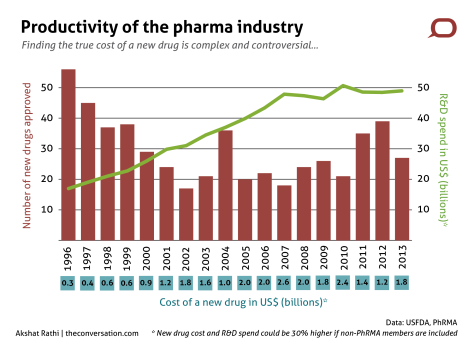 Productivity of the Pharmaceutical Industry. The number of new drugs approved by the FDA per year has halved since 1996, while the cost of bringing a new drug to market has increased sixfold in that time (image credit  Akshat Rathi www.theconversation.com)