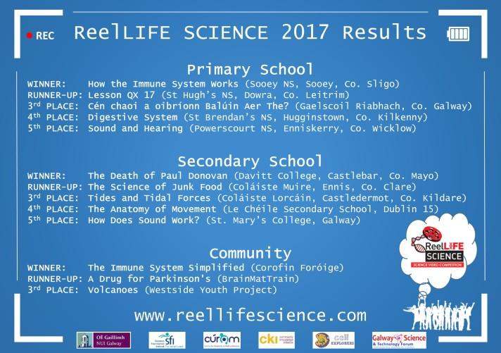Results slide